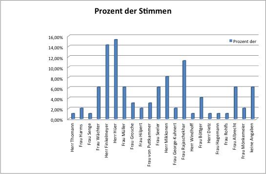 Prozent der Stimmen